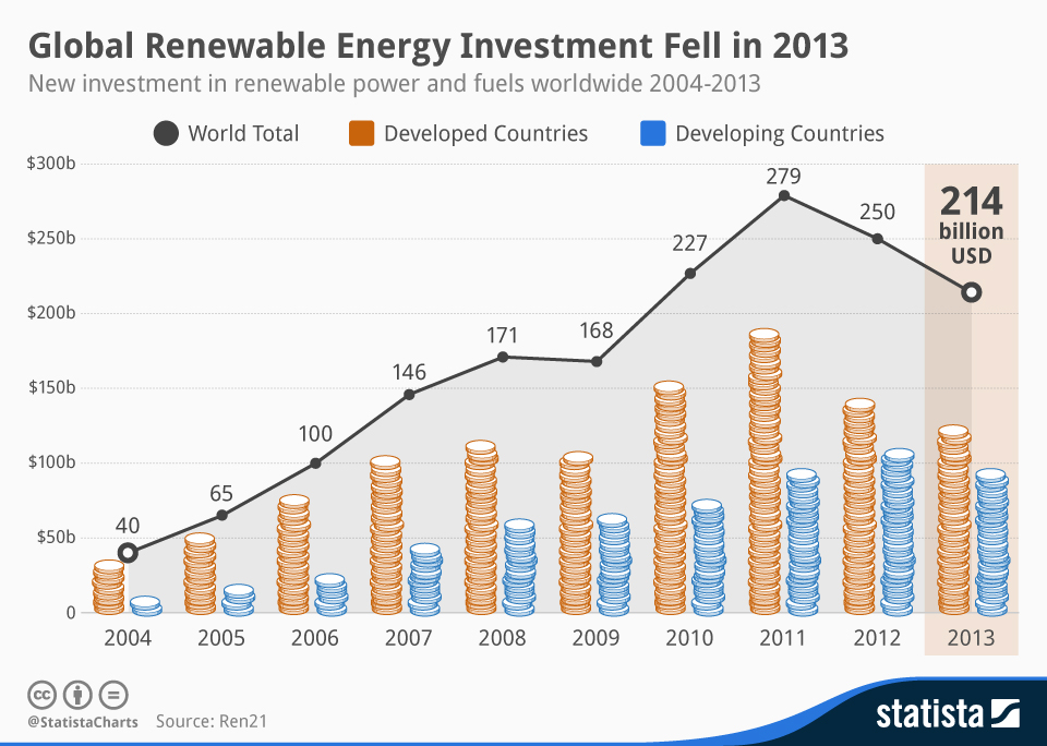 Global Renewable Energy Investments