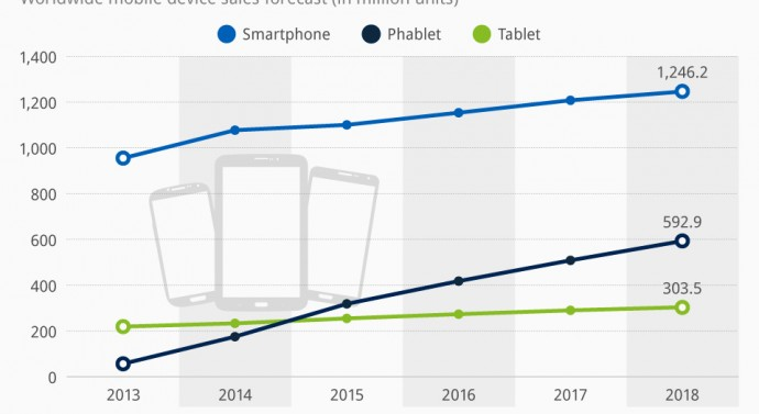 Tablets and more: the competition for the tool of the future