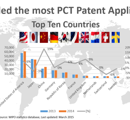Top Ten countries who filled the most PCT patent applications in 2014 USA, Japan, Chine, Germany, Korea, France, UK, Netherlands, Switzerland, Sweden