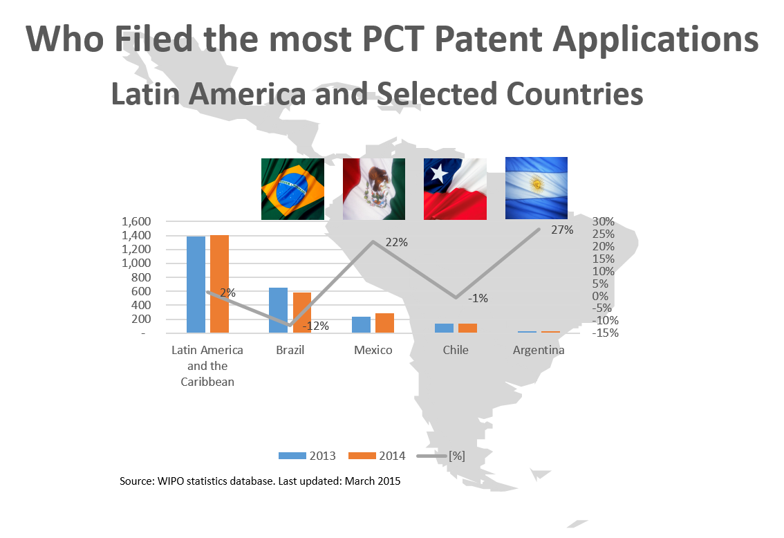 FLGR-Info-002-Patents_LatinAmerica_2014